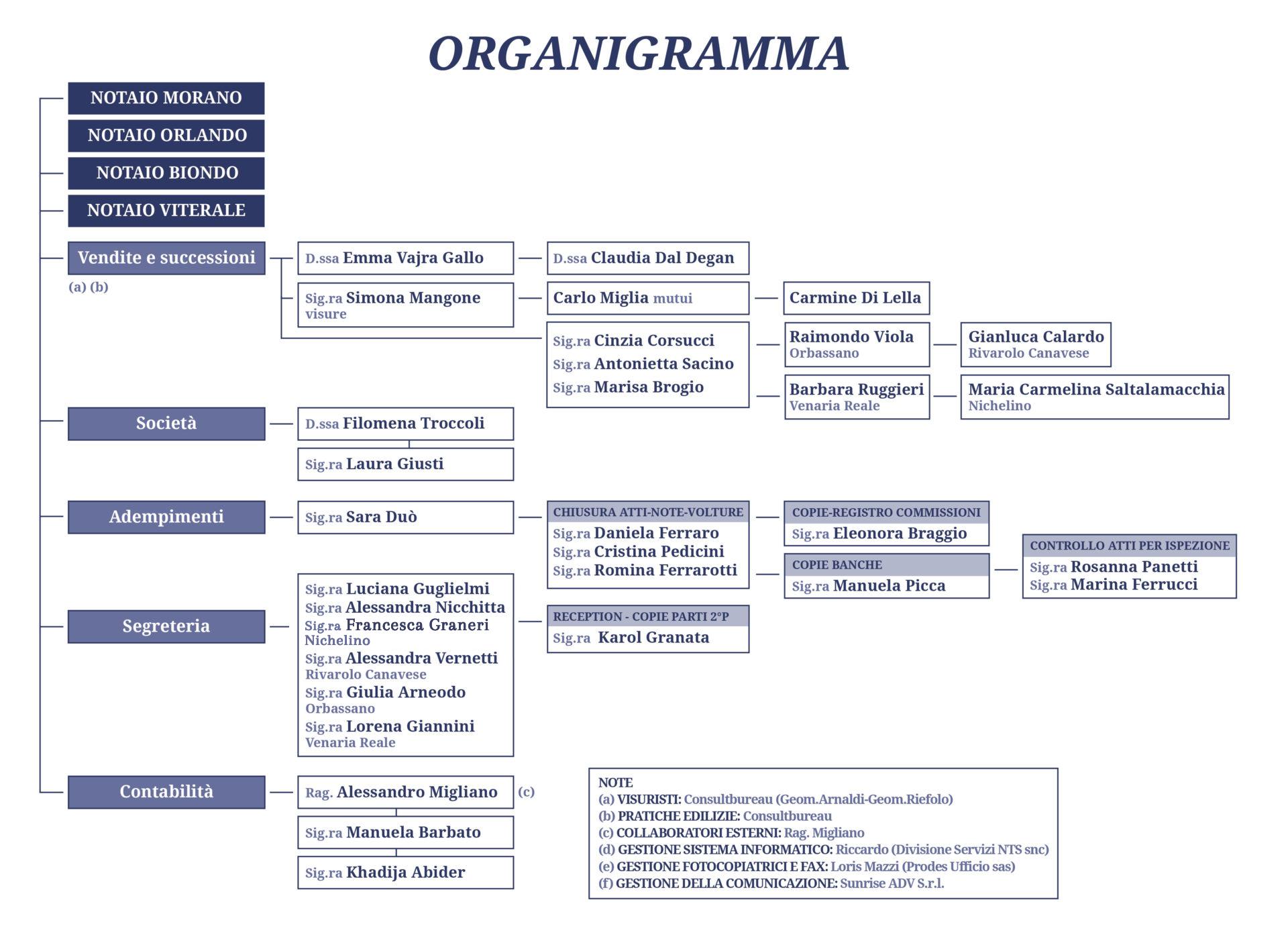 Organigramma Notai Piemontesi Associati Torino